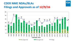 new drug approvals 2016