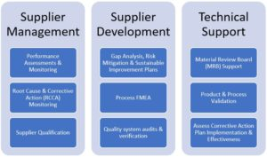 cmc development cmc supplier management pearl pathways