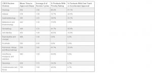 Chart for blog