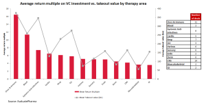 VC funding oncology
