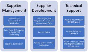 cmc development cmc supplier management pearl pathways