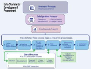 CDER CBER data standards strategy